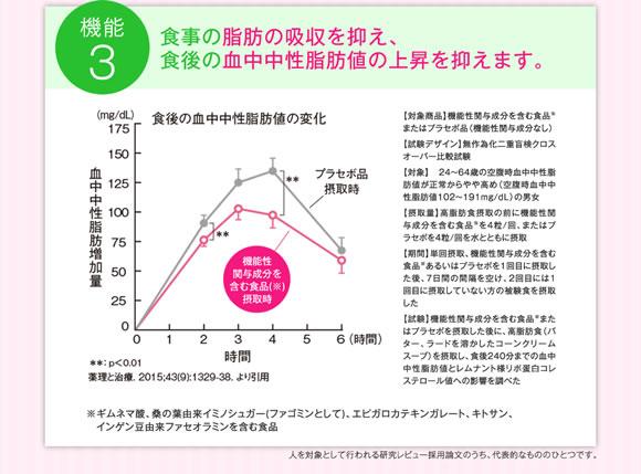 脂肪の吸収を抑える